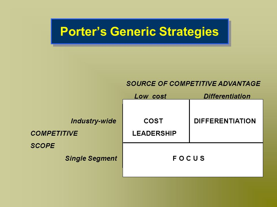 Porters Generic Strategies SOURCE OF COMPETITIVE ADVANTAGE Low cost Differentiation Industry-wide COST DIFFERENTIATION COMPETITIVE LEADERSHIP SCOPE Si