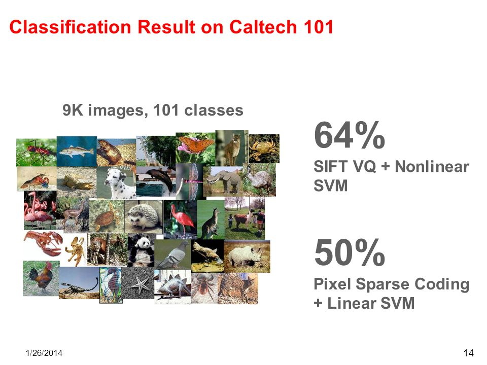 Classification Result on Caltech 101 1/26/2014 14 64% SIFT VQ + Nonlinear SVM 50% Pixel Sparse Coding + Linear SVM 9K images, 101 classes