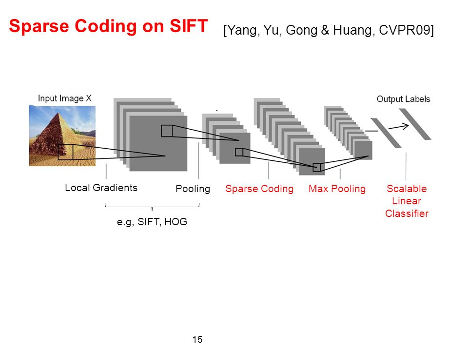 15 Sparse Coding Max Pooling Scalable Linear Classifier Local Gradients Pooling e.g, SIFT, HOG Sparse Coding on SIFT [Yang, Yu, Gong & Huang, CVPR09]