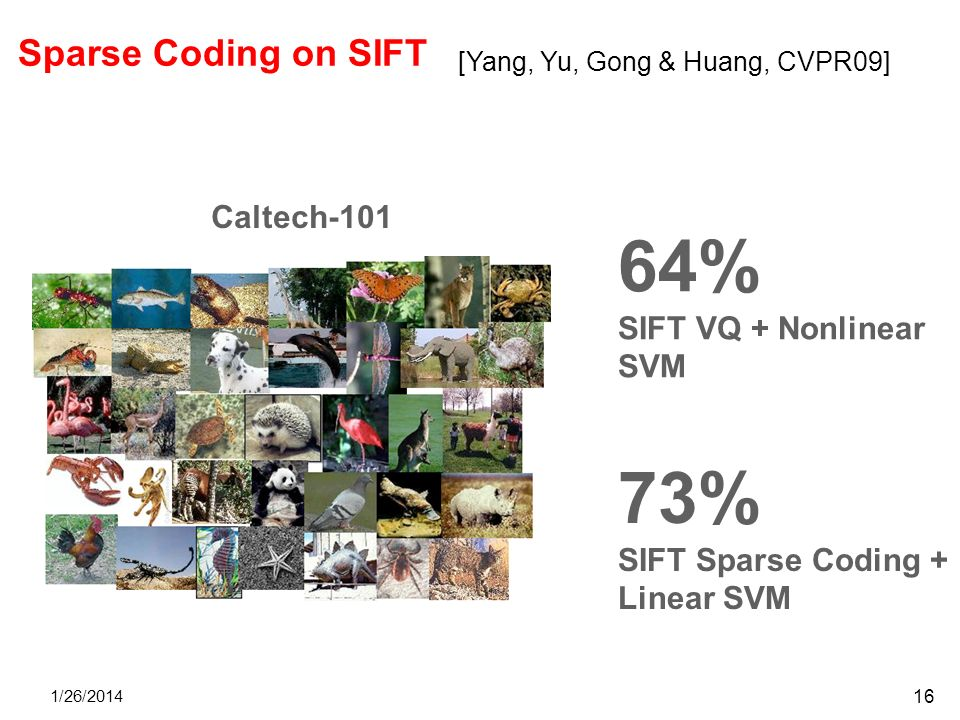 1/26/2014 16 64% SIFT VQ + Nonlinear SVM 73% SIFT Sparse Coding + Linear SVM Caltech-101 Sparse Coding on SIFT [Yang, Yu, Gong & Huang, CVPR09]