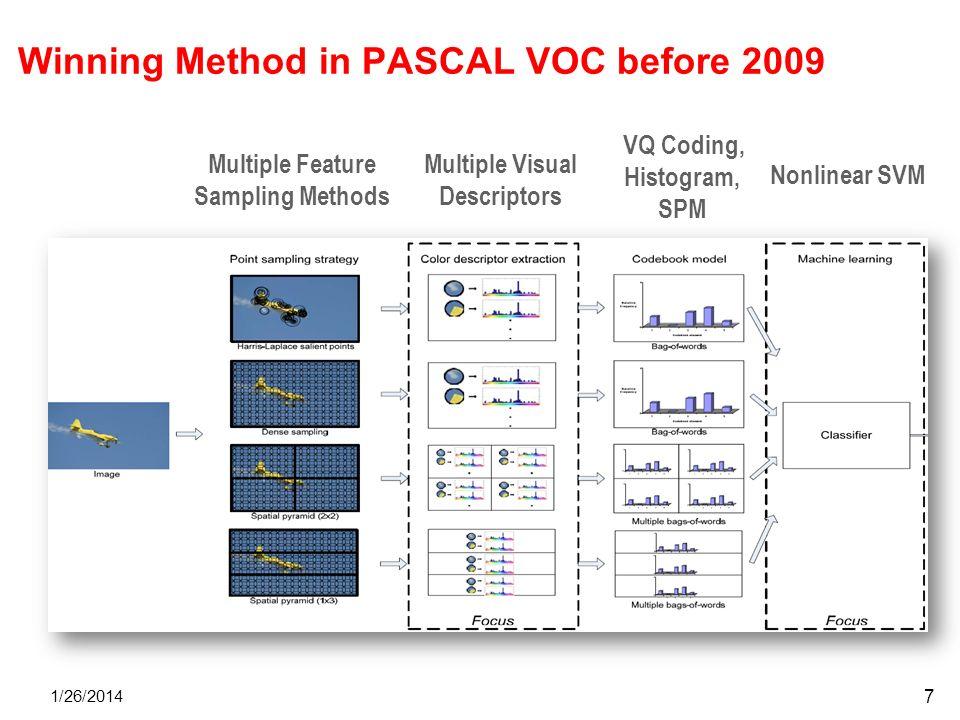 Winning Method in PASCAL VOC before 2009 1/26/2014 Multiple Feature Sampling Methods Multiple Visual Descriptors VQ Coding, Histogram, SPM Nonlinear S