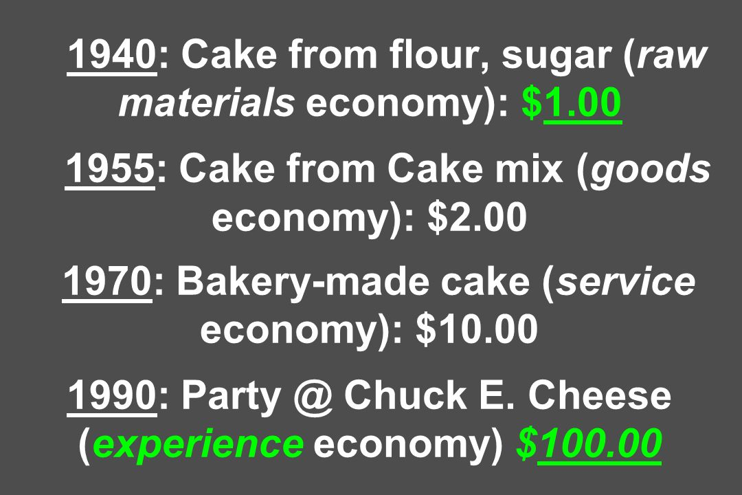 1940: Cake from flour, sugar (raw materials economy): $1.00 1955: Cake from Cake mix (goods economy): $2.00 1970: Bakery-made cake (service economy): $10.00 1990: Party @ Chuck E.