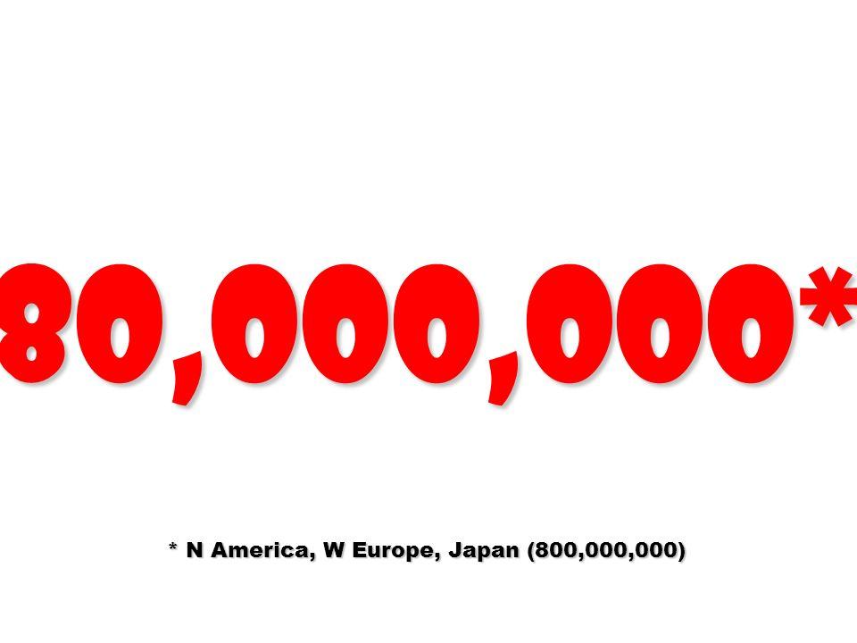 80,000,000* * N America, W Europe, Japan (800,000,000)