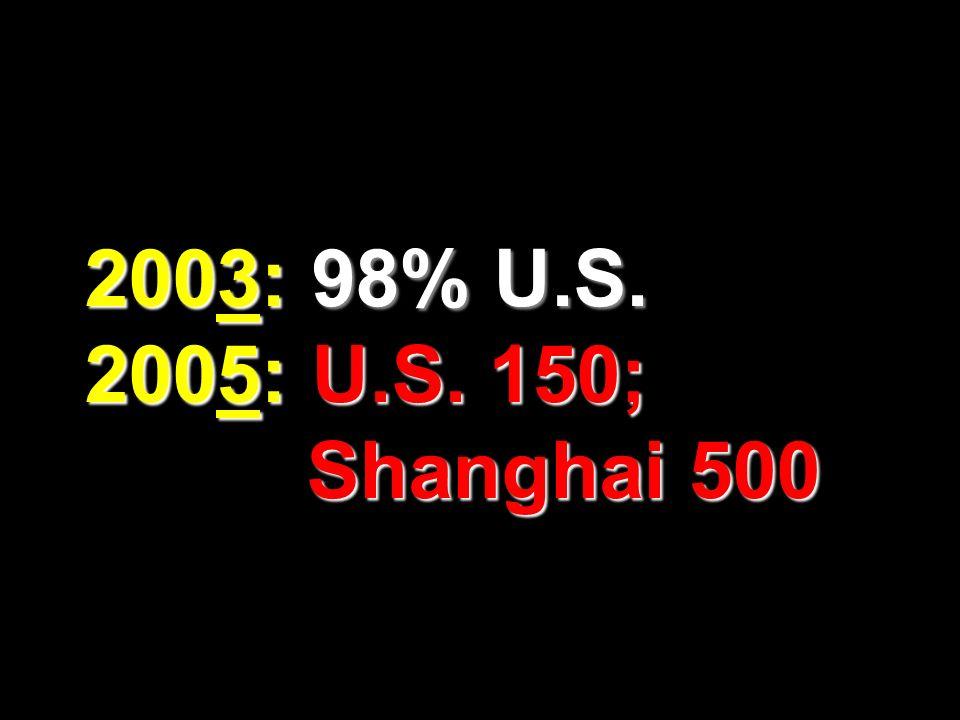 2003: 98% U.S. 2005: U.S. 150; Shanghai 500