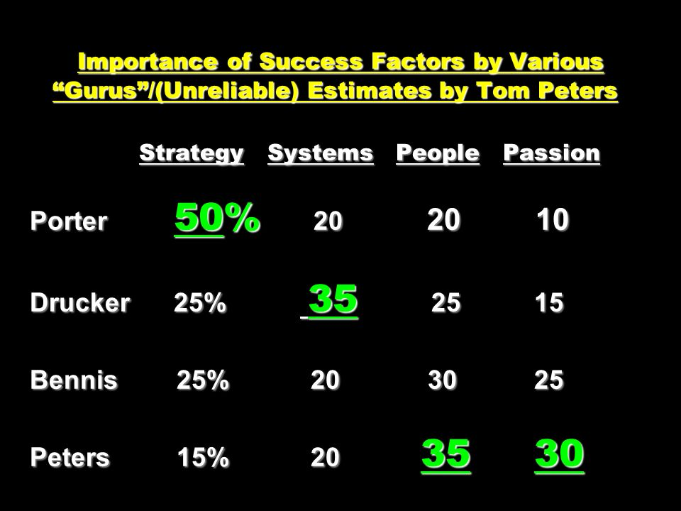 Importance of Success Factors by Various Gurus/(Unreliable) Estimates by Tom Peters Strategy Systems People Passion Porter 50% 20 20 10 Drucker 25% 35