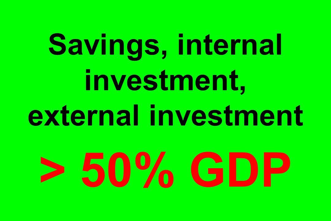 Savings, internal investment, external investment > 50% GDP