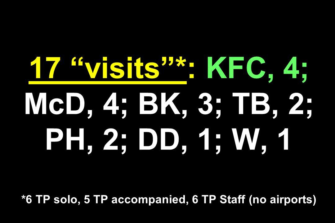 17 visits*: KFC, 4; McD, 4; BK, 3; TB, 2; PH, 2; DD, 1; W, 1 *6 TP solo, 5 TP accompanied, 6 TP Staff (no airports)