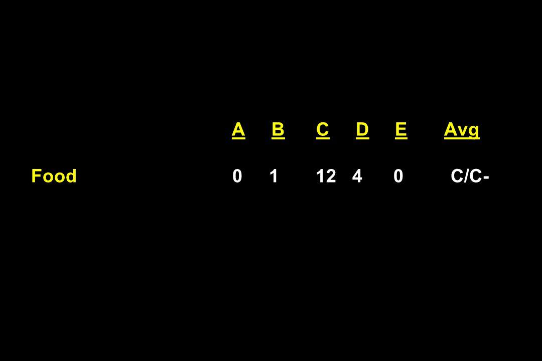 A B C D E Avg Food 0 1 12 4 0 C/C-