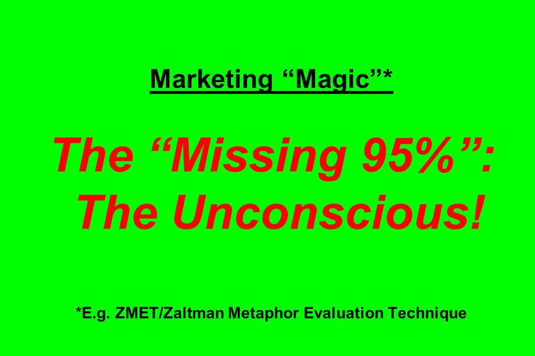 Marketing Magic* The Missing 95%: The Unconscious! *E.g. ZMET/Zaltman Metaphor Evaluation Technique