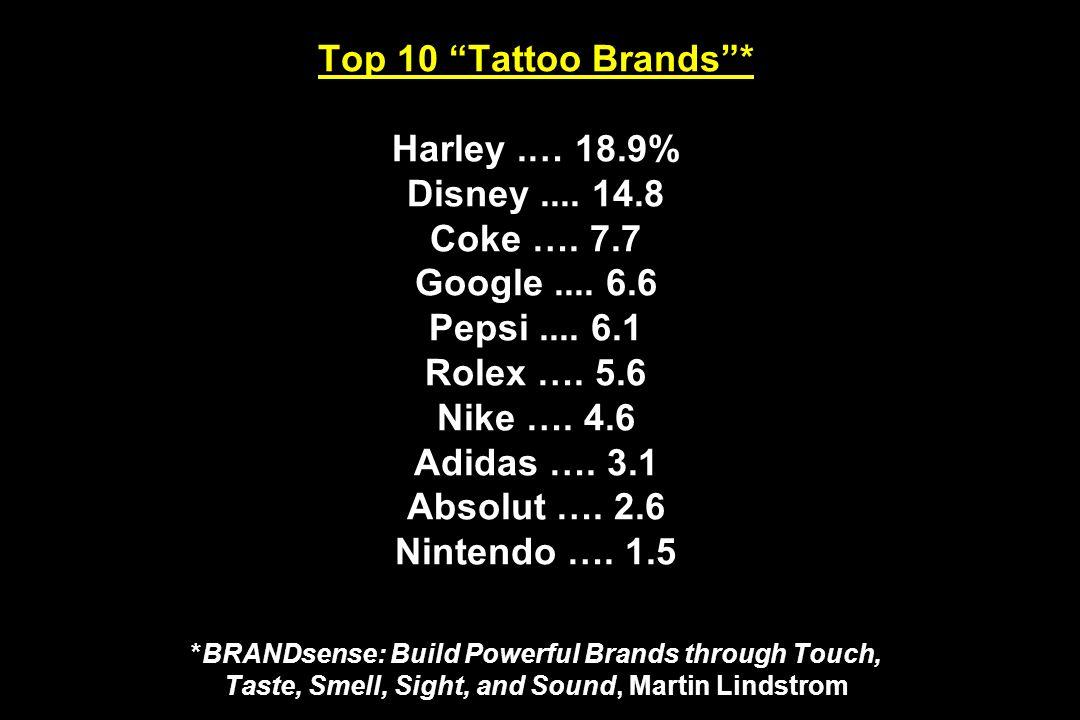 Top 10 Tattoo Brands* Harley.… 18.9% Disney.... 14.8 Coke …. 7.7 Google.... 6.6 Pepsi.... 6.1 Rolex …. 5.6 Nike …. 4.6 Adidas …. 3.1 Absolut …. 2.6 Ni