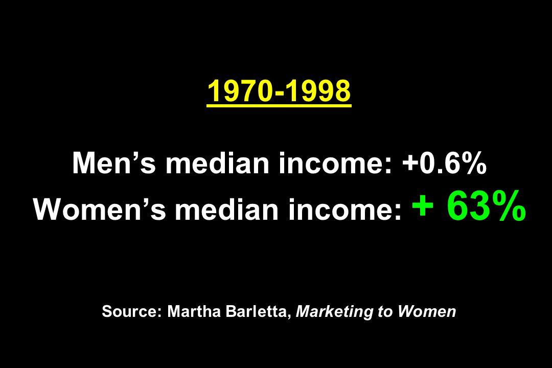 1970-1998 Mens median income: +0.6% Womens median income: + 63% Source: Martha Barletta, Marketing to Women