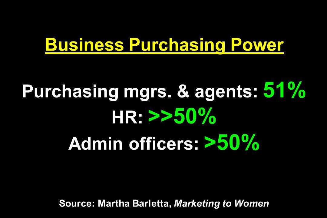 Business Purchasing Power Purchasing mgrs. & agents: 51% HR: >>50% Admin officers: >50% Source: Martha Barletta, Marketing to Women