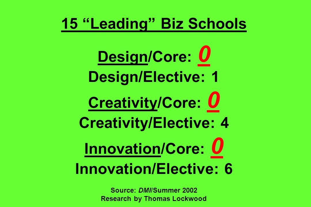 15 Leading Biz Schools Design/Core: 0 Design/Elective: 1 Creativity/Core: 0 Creativity/Elective: 4 Innovation/Core: 0 Innovation/Elective: 6 Source: D