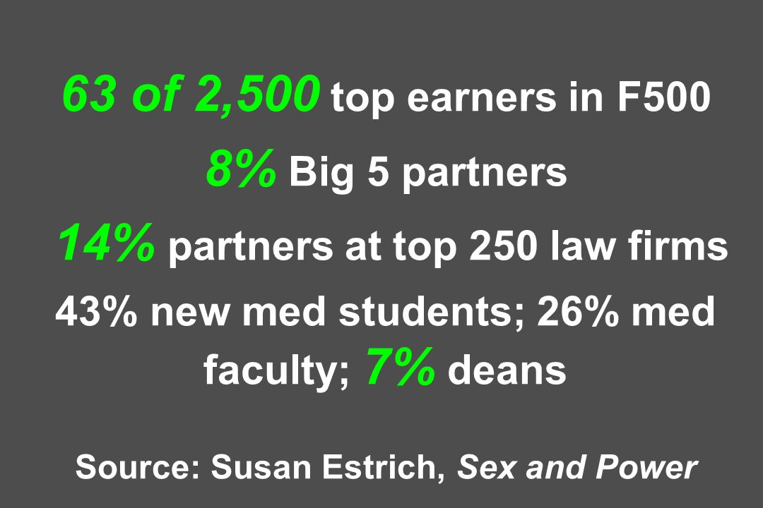 63 of 2,500 top earners in F500 8% Big 5 partners 14% partners at top 250 law firms 43% new med students; 26% med faculty; 7% deans Source: Susan Estr
