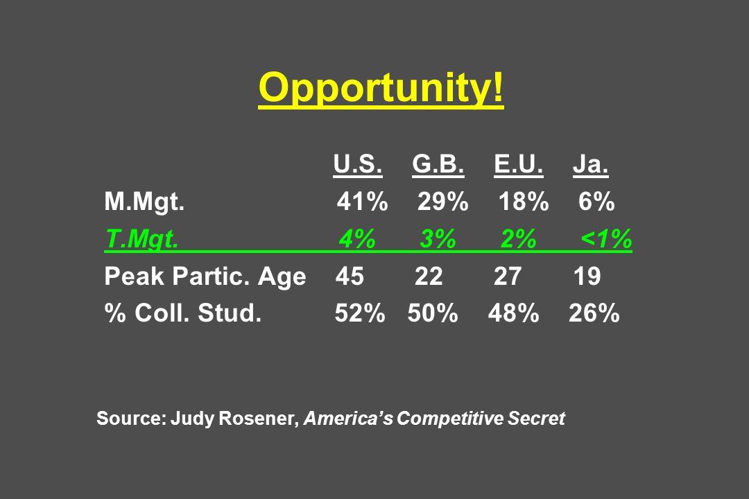 Opportunity! U.S. G.B. E.U. Ja. M.Mgt. 41% 29% 18% 6% T.Mgt. 4% 3% 2% <1% Peak Partic. Age 45 22 27 19 % Coll. Stud. 52% 50% 48% 26% Source: Judy Rose