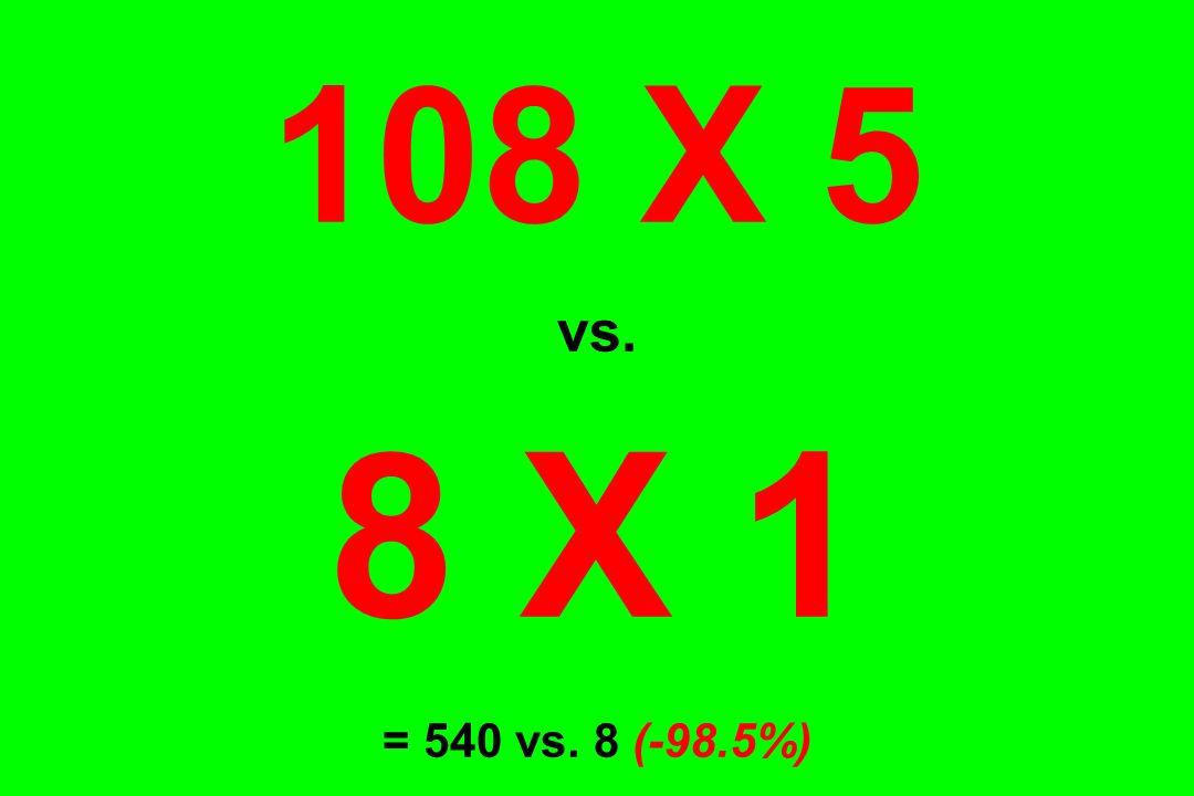 108 X 5 vs. 8 X 1 = 540 vs. 8 (-98.5%)
