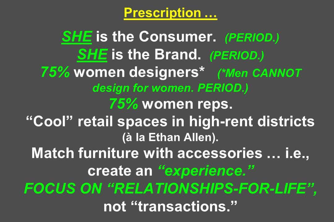 Prescription … SHE is the Consumer. (PERIOD.) SHE is the Brand. (PERIOD.) 75% women designers* (*Men CANNOT design for women. PERIOD.) 75% women reps.