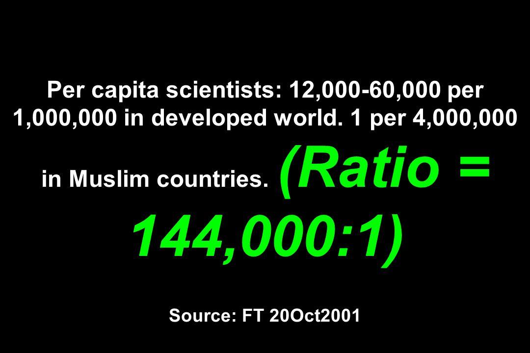 Per capita scientists: 12,000-60,000 per 1,000,000 in developed world. 1 per 4,000,000 in Muslim countries. (Ratio = 144,000:1) Source: FT 20Oct2001