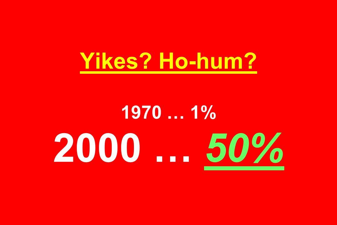 Yikes Ho-hum 1970 … 1% 2000 … 50%