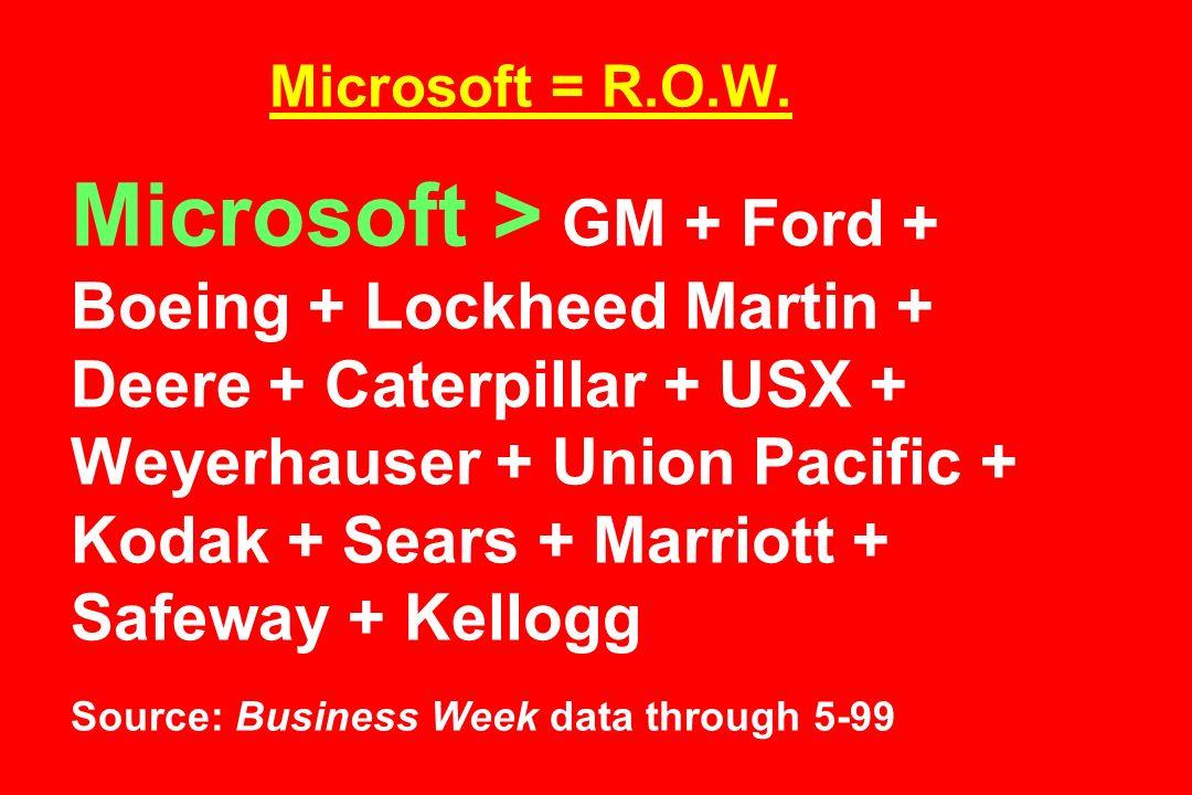 Microsoft = R.O.W.