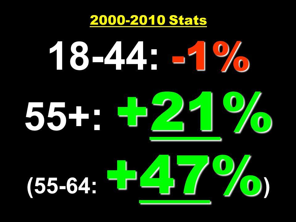 -1% +21% +47% 2000-2010 Stats 18-44: -1% 55+: +21% (55-64: +47% )