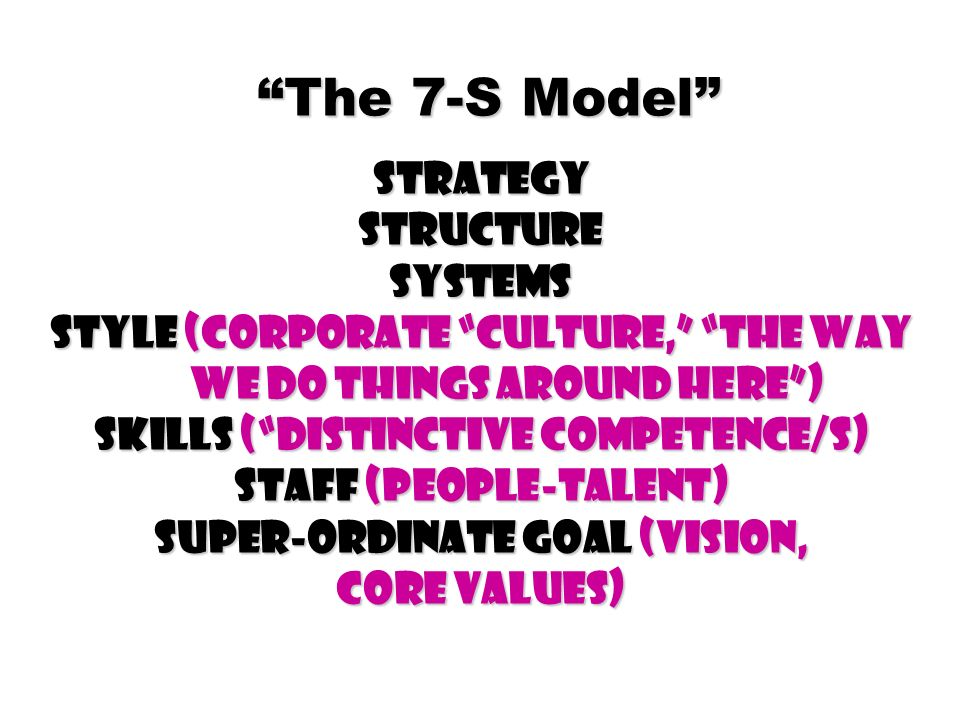 The 7-S Model Strategy Structure Systems Style (Corporate Culture, The way we do things around here) Skills (Distinctive Competence/s) Staff (People-T