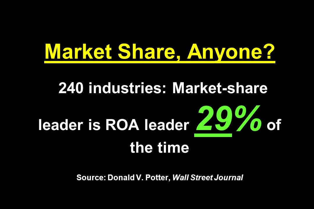 Market Share, Anyone? 240 industries: Market-share leader is ROA leader 29% of the time Source: Donald V. Potter, Wall Street Journal