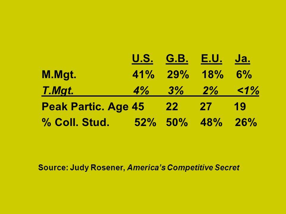 U.S. G.B. E.U. Ja. M.Mgt. 41% 29% 18% 6% T.Mgt. 4% 3% 2% <1% Peak Partic. Age 45 22 27 19 % Coll. Stud. 52% 50% 48% 26% Source: Judy Rosener, Americas