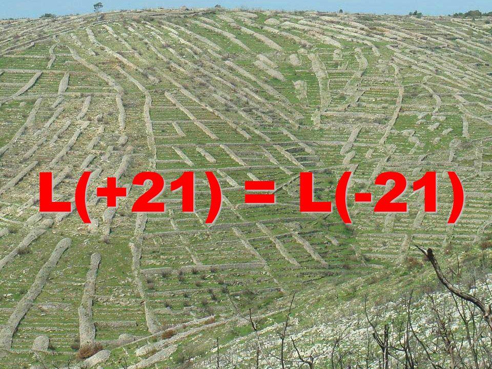 L(+21) = L(-21)