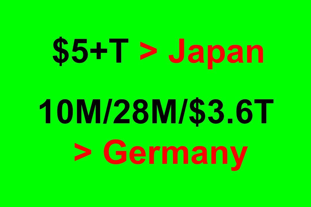 $5+T > Japan 10M/28M/$3.6T > Germany