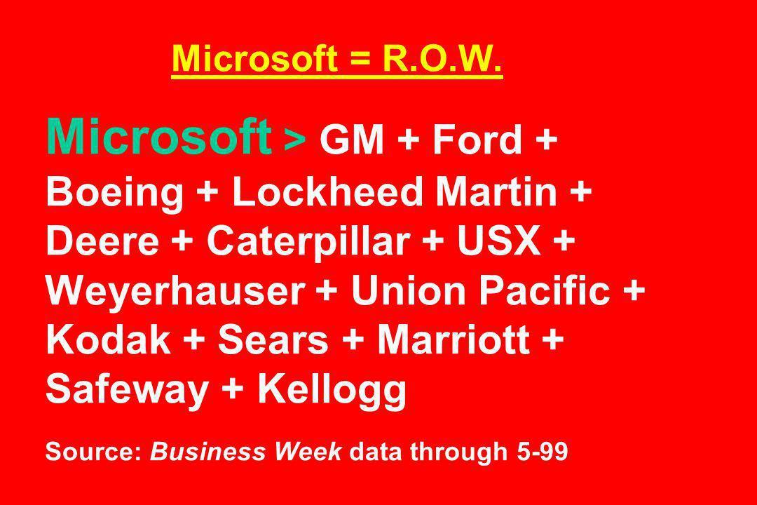 Microsoft = R.O.W. Microsoft > GM + Ford + Boeing + Lockheed Martin + Deere + Caterpillar + USX + Weyerhauser + Union Pacific + Kodak + Sears + Marrio