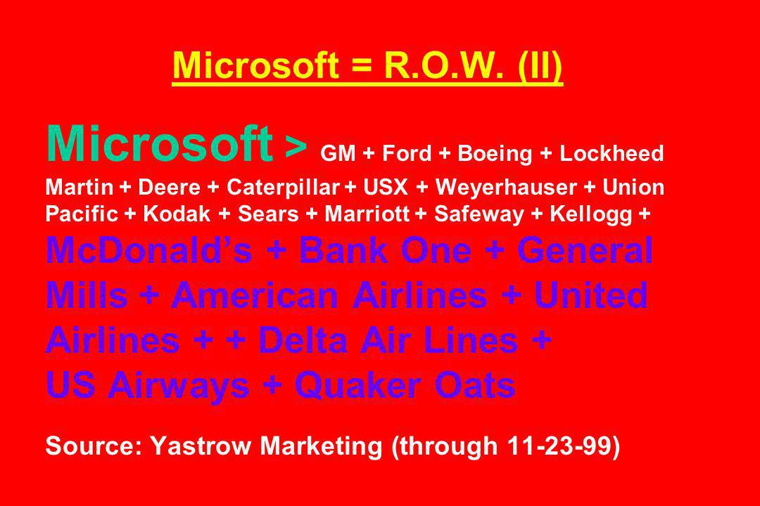 Microsoft = R.O.W. (II) Microsoft > GM + Ford + Boeing + Lockheed Martin + Deere + Caterpillar + USX + Weyerhauser + Union Pacific + Kodak + Sears + M