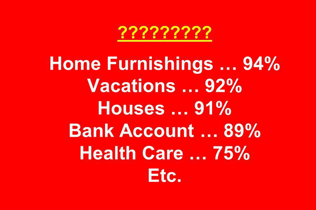 ????????? Home Furnishings … 94% Vacations … 92% Houses … 91% Bank Account … 89% Health Care … 75% Etc.