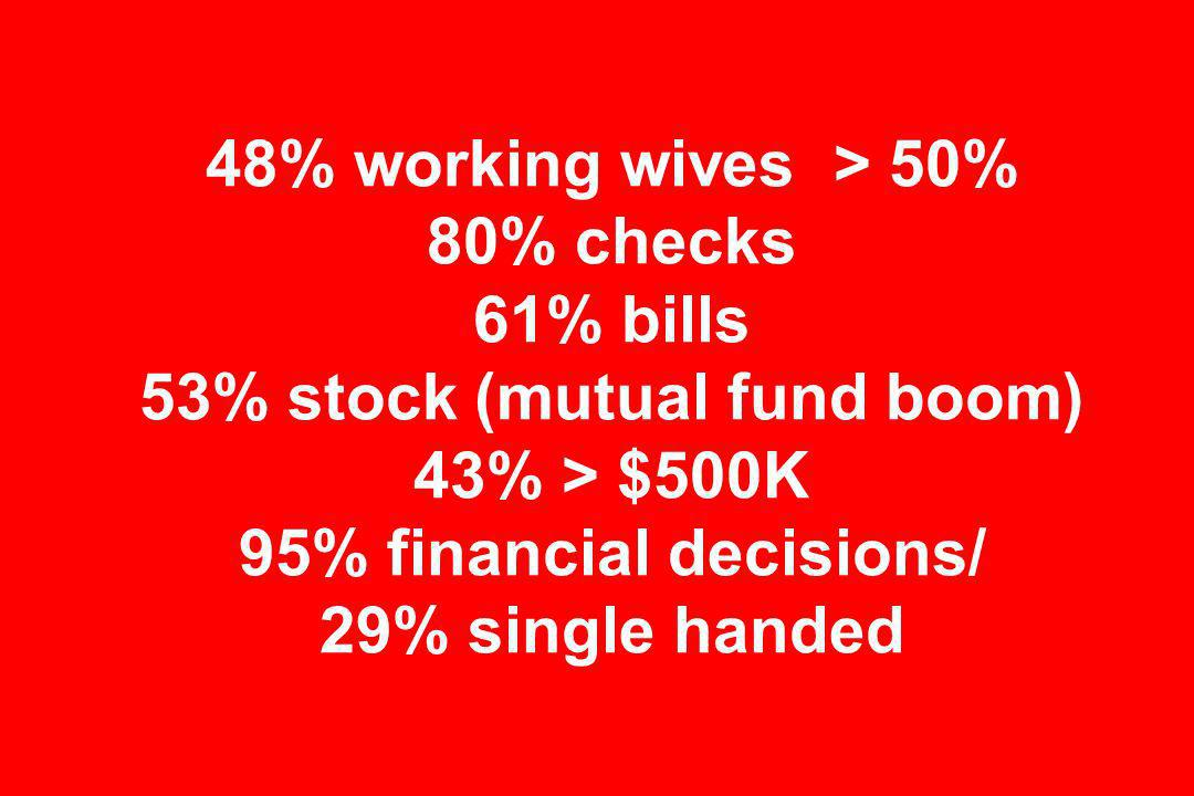 48% working wives > 50% 80% checks 61% bills 53% stock (mutual fund boom) 43% > $500K 95% financial decisions/ 29% single handed