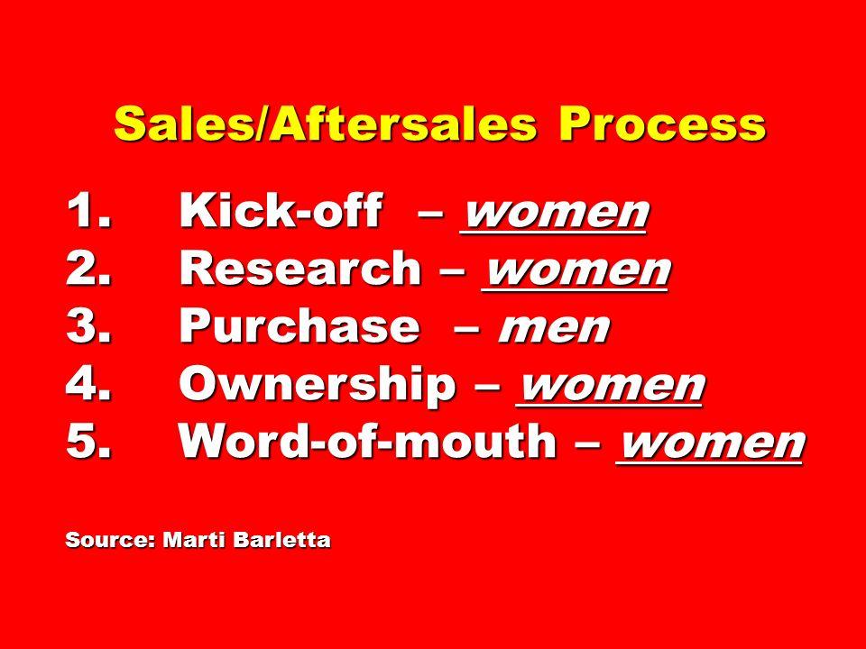 Sales/Aftersales Process Sales/Aftersales Process 1. Kick-off – women 2. Research – women 3. Purchase – men 4. Ownership – women 5. Word-of-mouth – wo
