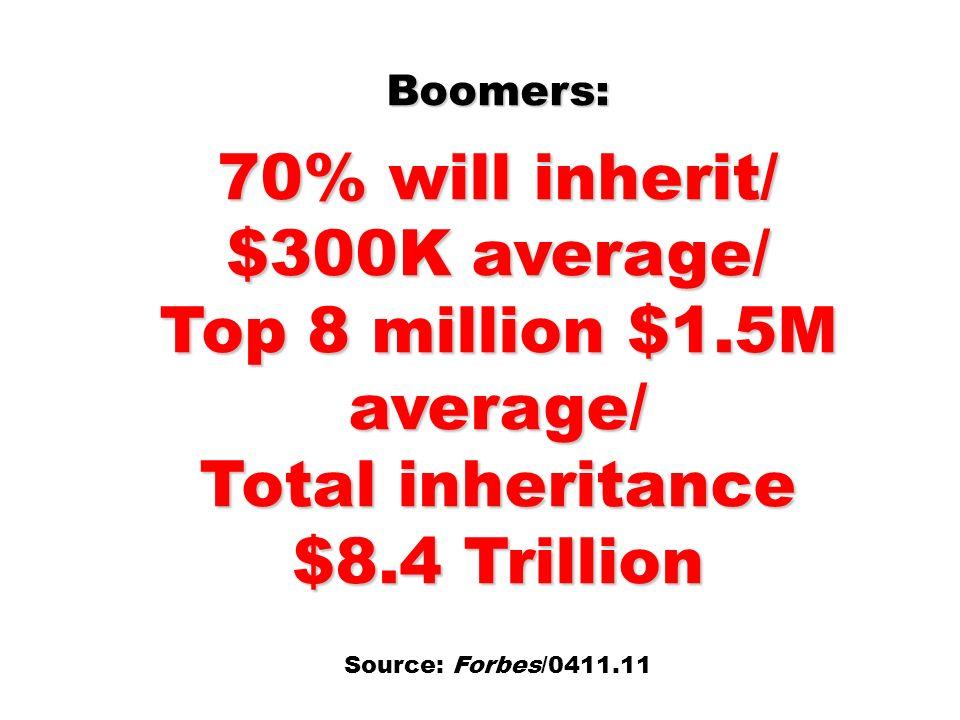 Boomers: 70% will inherit/ $300K average/ Top 8 million $1.5M average/ Total inheritance $8.4 Trillion Source: Forbes/0411.11