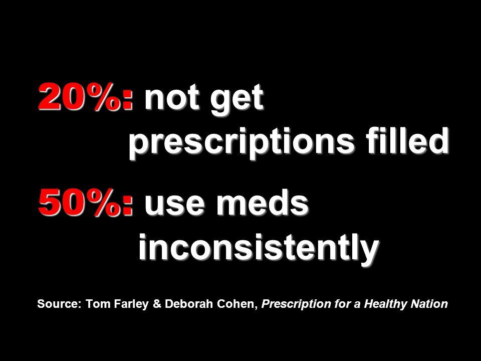 20%: not get prescriptions filled 50%: use meds inconsistently 20%: not get prescriptions filled 50%: use meds inconsistently Source: Tom Farley & Deb