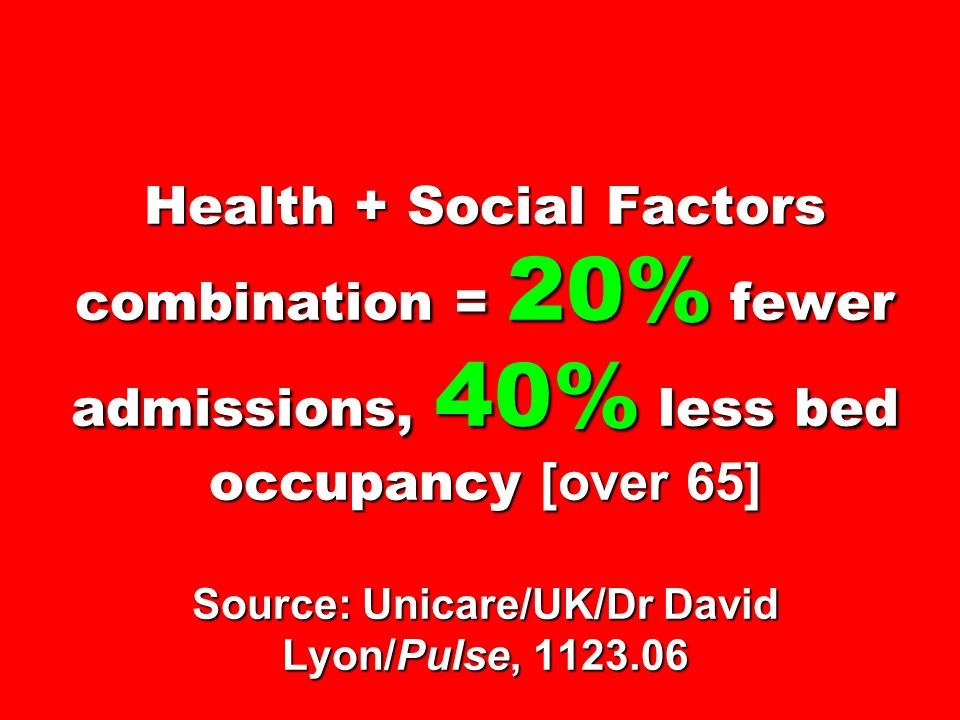 Health + Social Factors combination = 20% fewer admissions, 40% less bed occupancy [over 65] Source: Unicare/UK/Dr David Lyon/Pulse, 1123.06