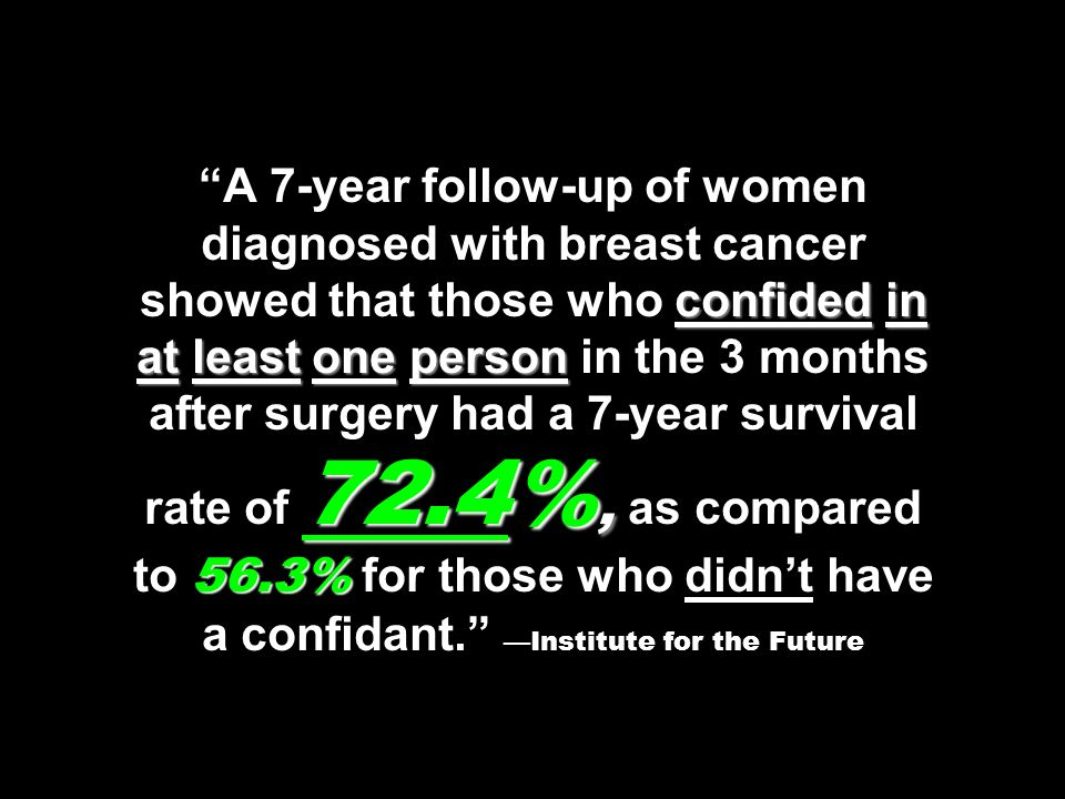 confided in at least one person 72.4%, 56.3% A 7-year follow-up of women diagnosed with breast cancer showed that those who confided in at least one p