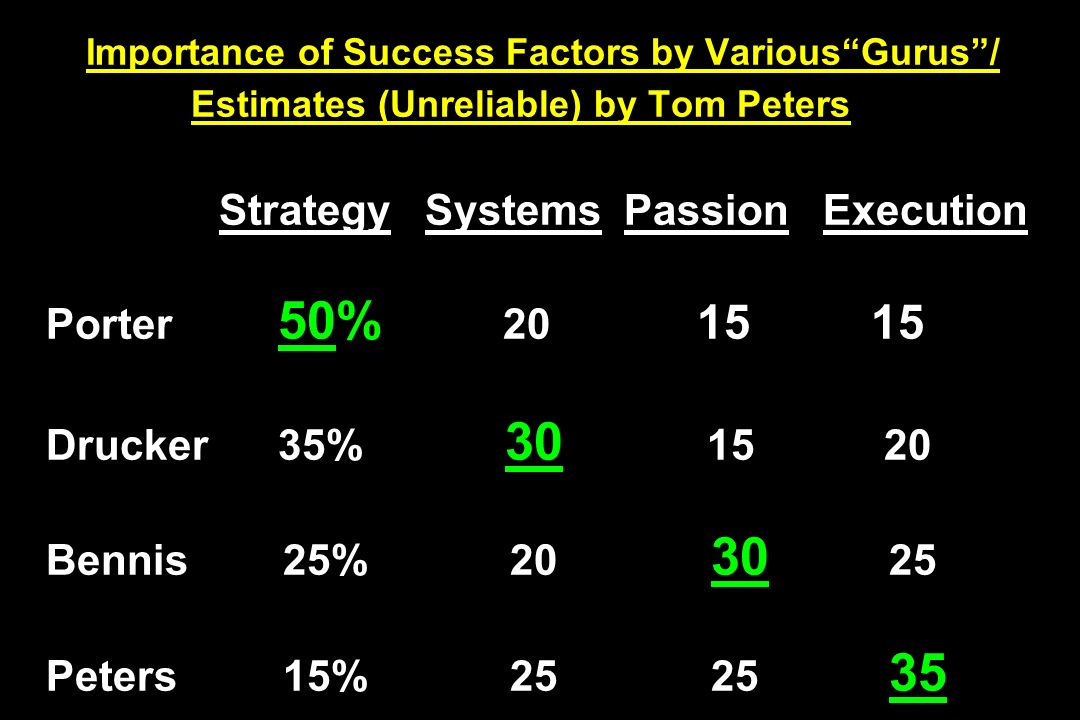 Importance of Success Factors by VariousGurus/ Estimates (Unreliable) by Tom Peters Strategy Systems Passion Execution Porter 50% 20 15 15 Drucker 35%