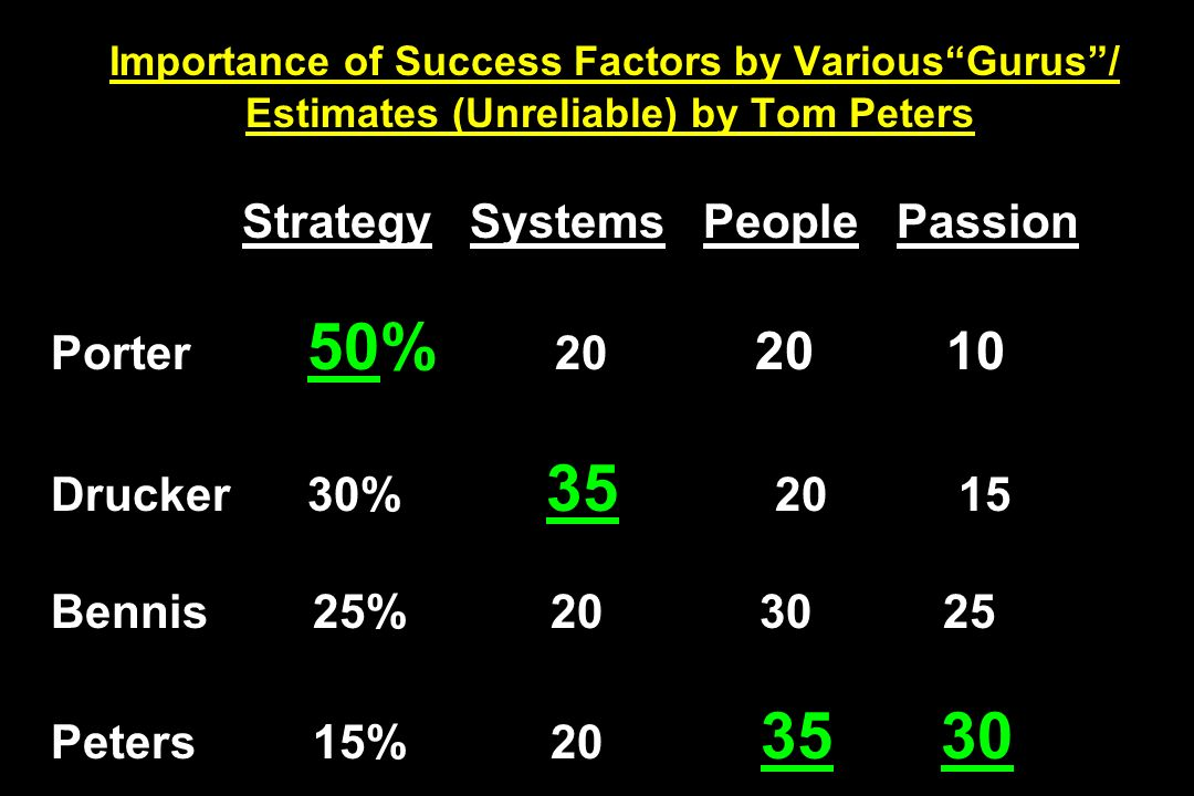 Importance of Success Factors by VariousGurus/ Estimates (Unreliable) by Tom Peters Strategy Systems People Passion Porter 50% 20 20 10 Drucker 30% 35