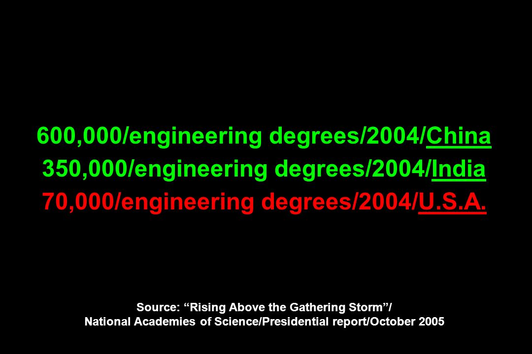 600,000/engineering degrees/2004/China 350,000/engineering degrees/2004/India 70,000/engineering degrees/2004/U.S.A. Source: Rising Above the Gatherin