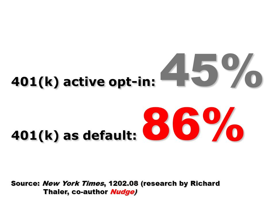 401(k) active opt-in: 45% 401(k) as default: 86% Source: New York Times, 1202.08 (research by Richard Thaler, co-author Nudge) Thaler, co-author Nudge