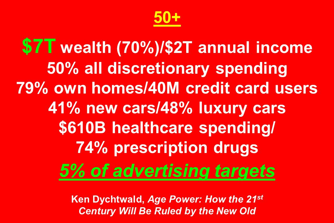 50+ $7T wealth (70%)/$2T annual income 50% all discretionary spending 79% own homes/40M credit card users 41% new cars/48% luxury cars $610B healthcar