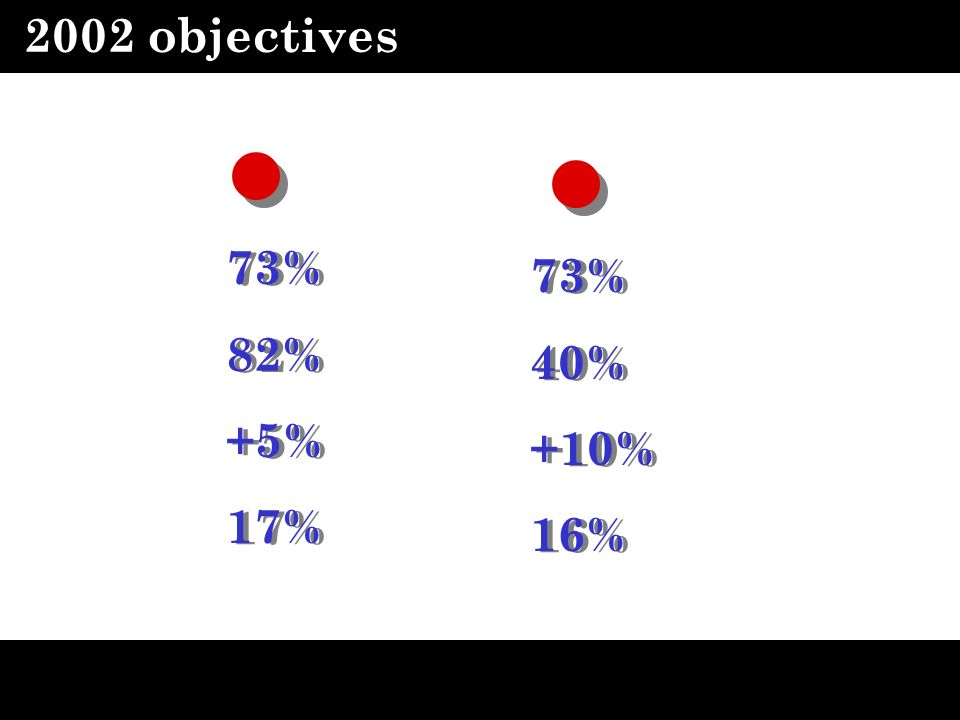 2002 objectives 73% 82% +5% 17% 73% 82% +5% 17% 73% 40% +10% 16% 73% 40% +10% 16%