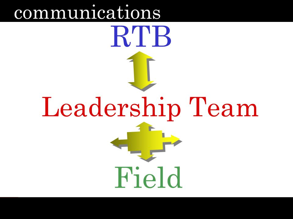 definitions leadership courage whats possible communication focus laser focus visibility