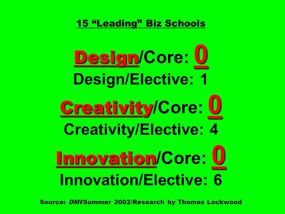 Design 0 Creativity 0 Innovation 0 15 Leading Biz Schools Design /Core: 0 Design/Elective: 1 Creativity /Core: 0 Creativity/Elective: 4 Innovation /Core: 0 Innovation/Elective: 6 Source: DMI/Summer 2002/Research by Thomas Lockwood