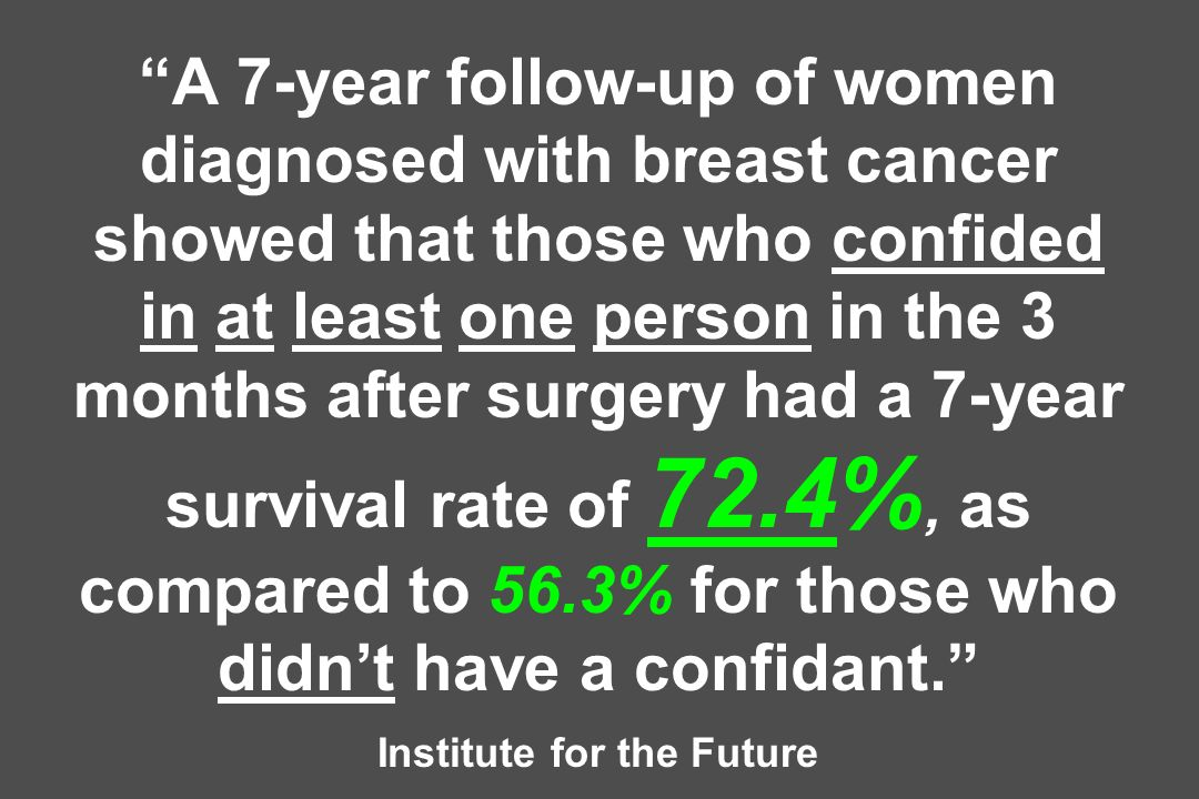 A 7-year follow-up of women diagnosed with breast cancer showed that those who confided in at least one person in the 3 months after surgery had a 7-y