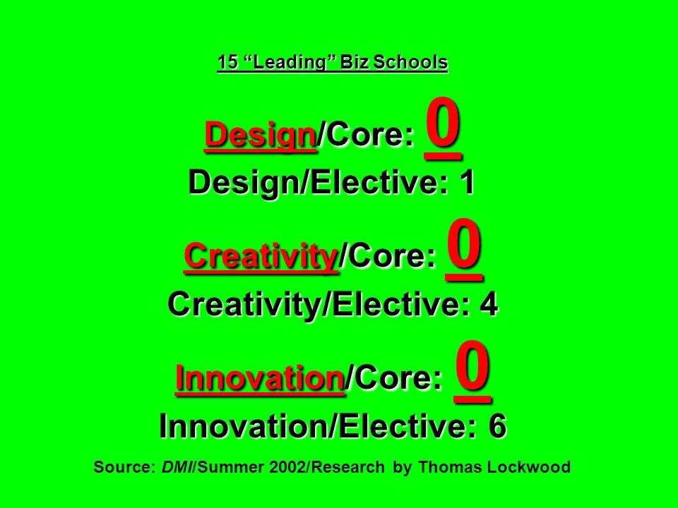 15 Leading Biz Schools Design/Core: 0 Design/Elective: 1 Creativity/Core: 0 Creativity/Elective: 4 Innovation/Core: 0 Innovation/Elective: 6 15 Leadin