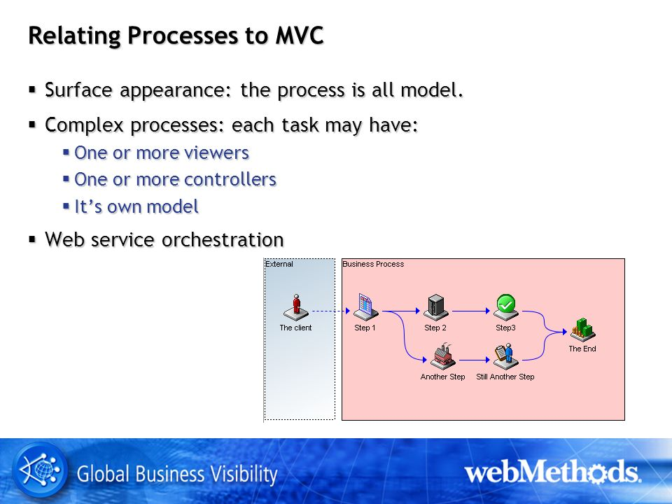Relating Processes to MVC Surface appearance: the process is all model.